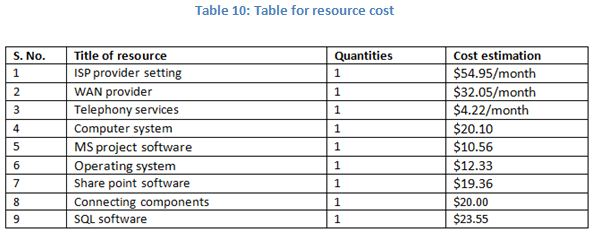Table for resource cost