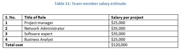 Team member salary estimate