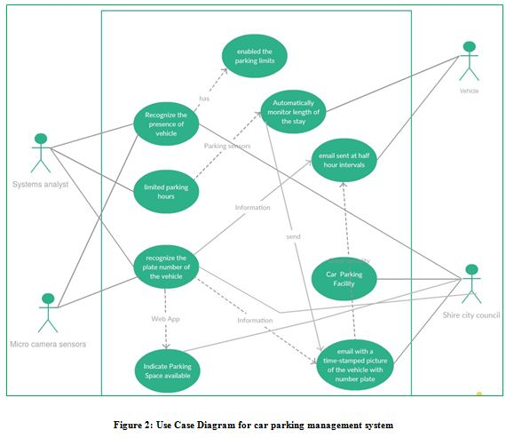 Use Case Diagram for car parking management system