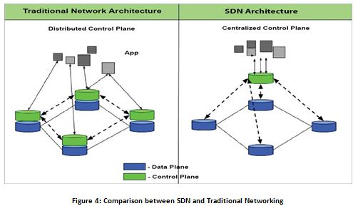 Comparison between SDN and Traditional Networking