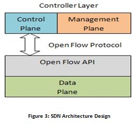 SDN Architecture Design