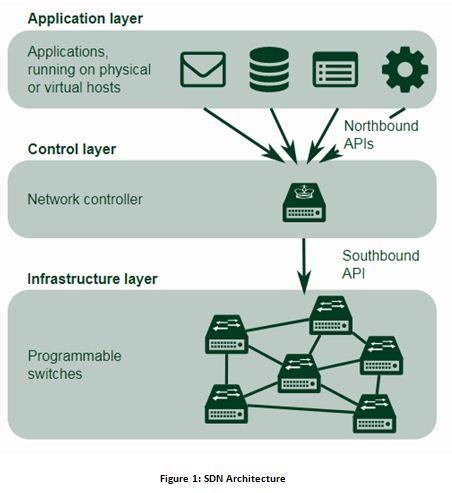 : SDN Architecture