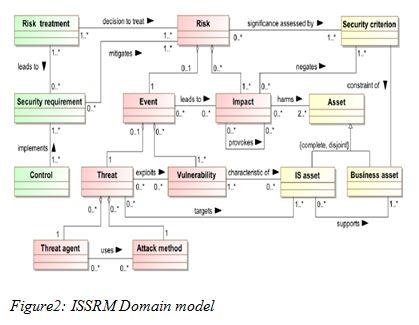 ISSRM Domain model