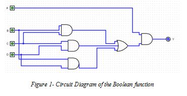 Circuit Diagram of the Boolean function