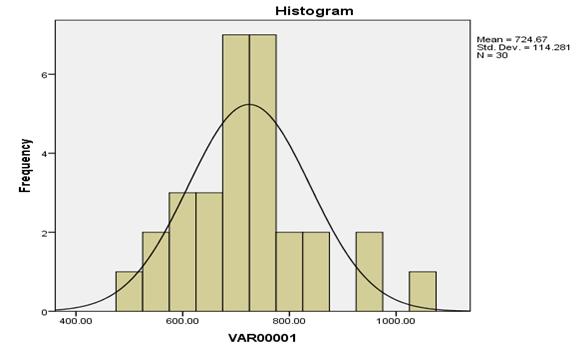 Unusual data values