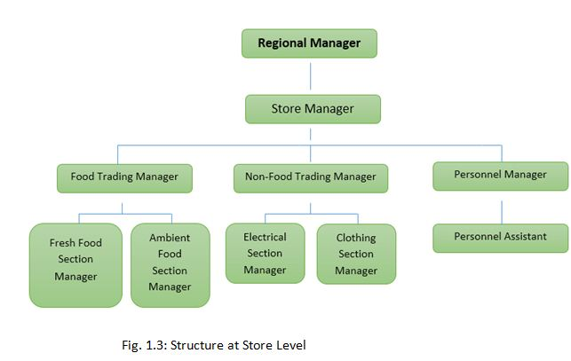 Structure at Store Level