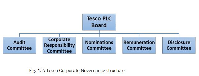 Tesco Corporate Governance structure