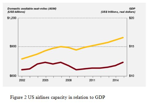 US airlines capacity in relation to GDP