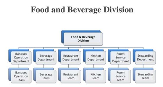 food processing industry including storage