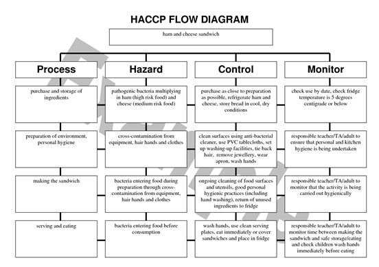 HACCP in managing