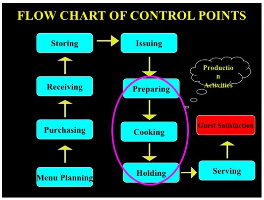 the food and beverages safety systems