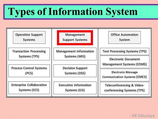 MIS101 Management Information Systems Assignment Help