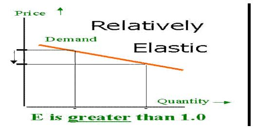 Relatively elastic