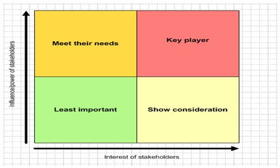 Stakeholders Analysis Matrix