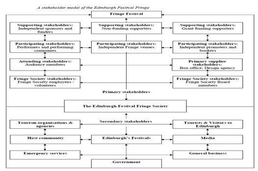 Various Stakeholders Attached with Edinburg Festival Fringe Society