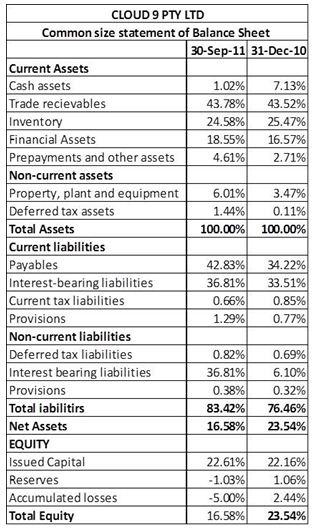 Common-size statement of Balance Sheet