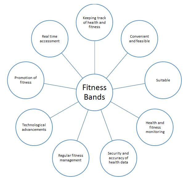 Application In Health And Fitness Management Assignment Help