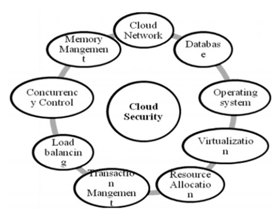 Cloud Computing Security Assignment Help