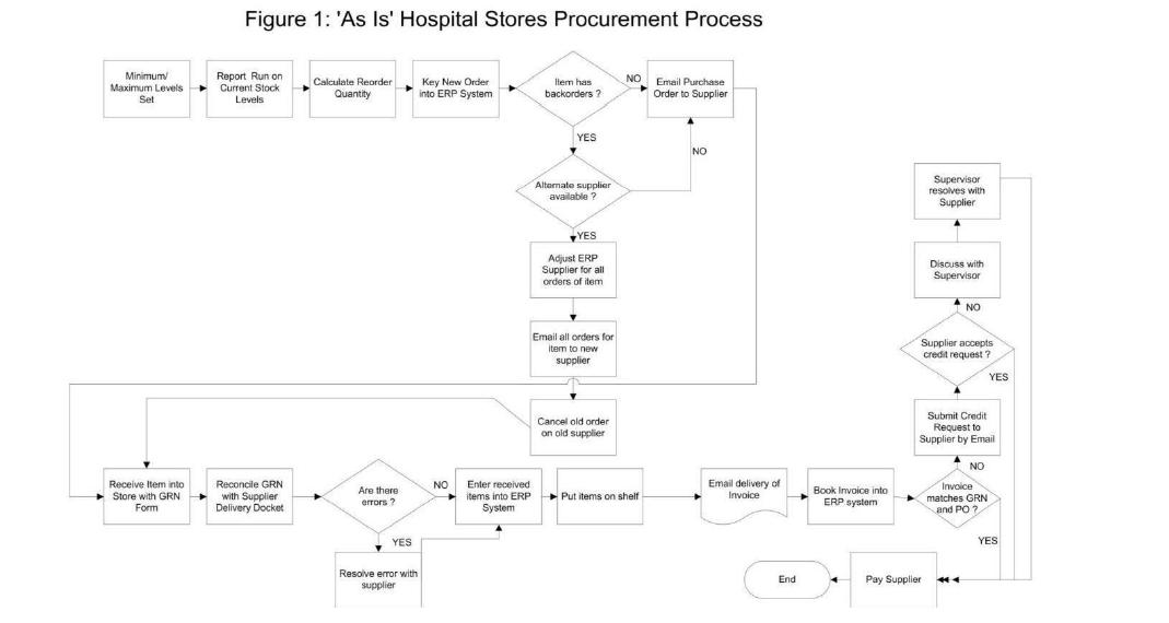 BPMN Process Modelling