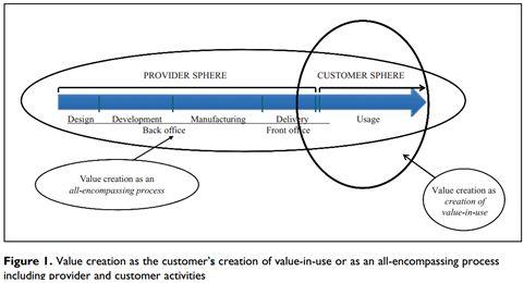 MKT2013 Value Creation OZ Assignment Help