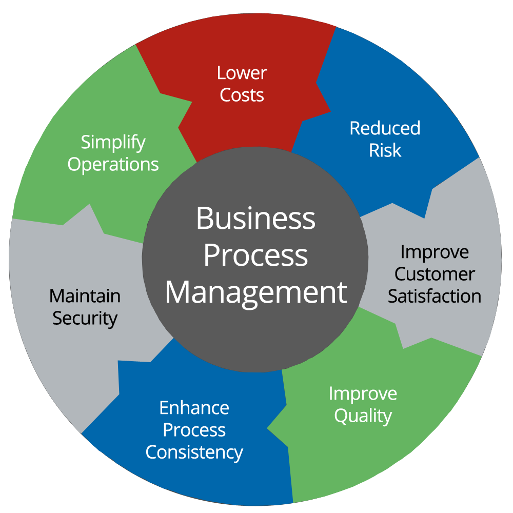 Business Process Management OZ Assignments