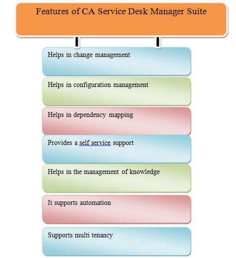 IT Service Management OZ Assignments