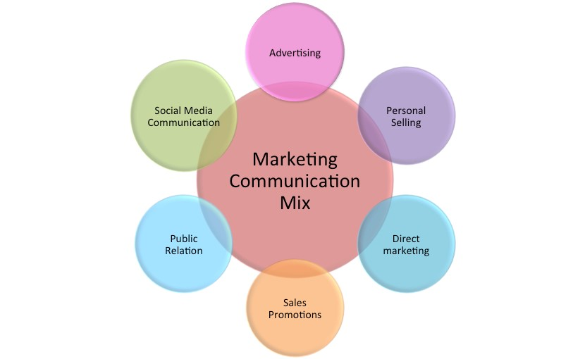 Marketing Communication Plan OZ Assignments