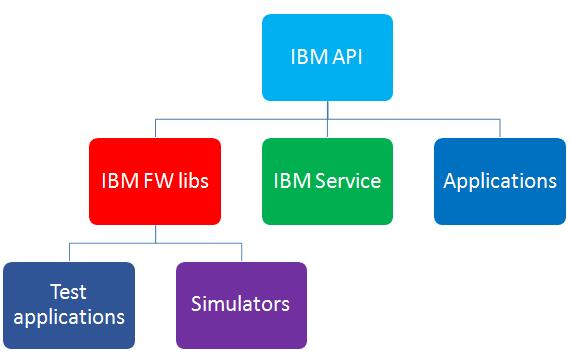 Work flow diagram at IBM