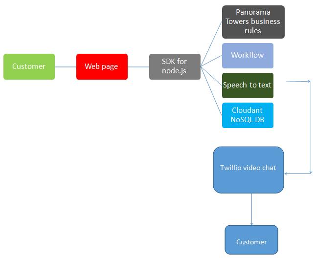 Work flow diagram at Panorama Towers
