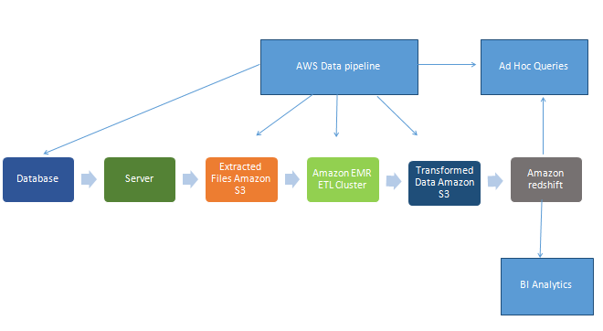 Work Flow Diagram in Amazon Web Services