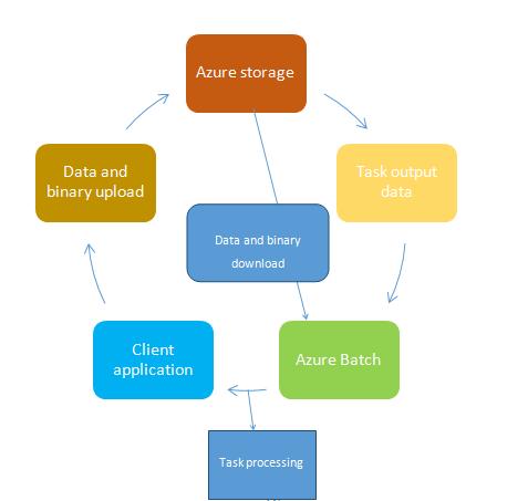 Work flow diagram in Microsoft Azure
