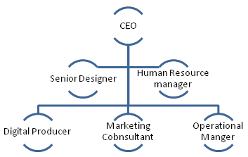 Organisational Hierarchy Model