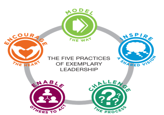Five Practices of Leadership