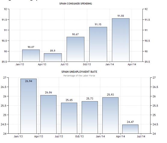 consumer spending unemployemnt